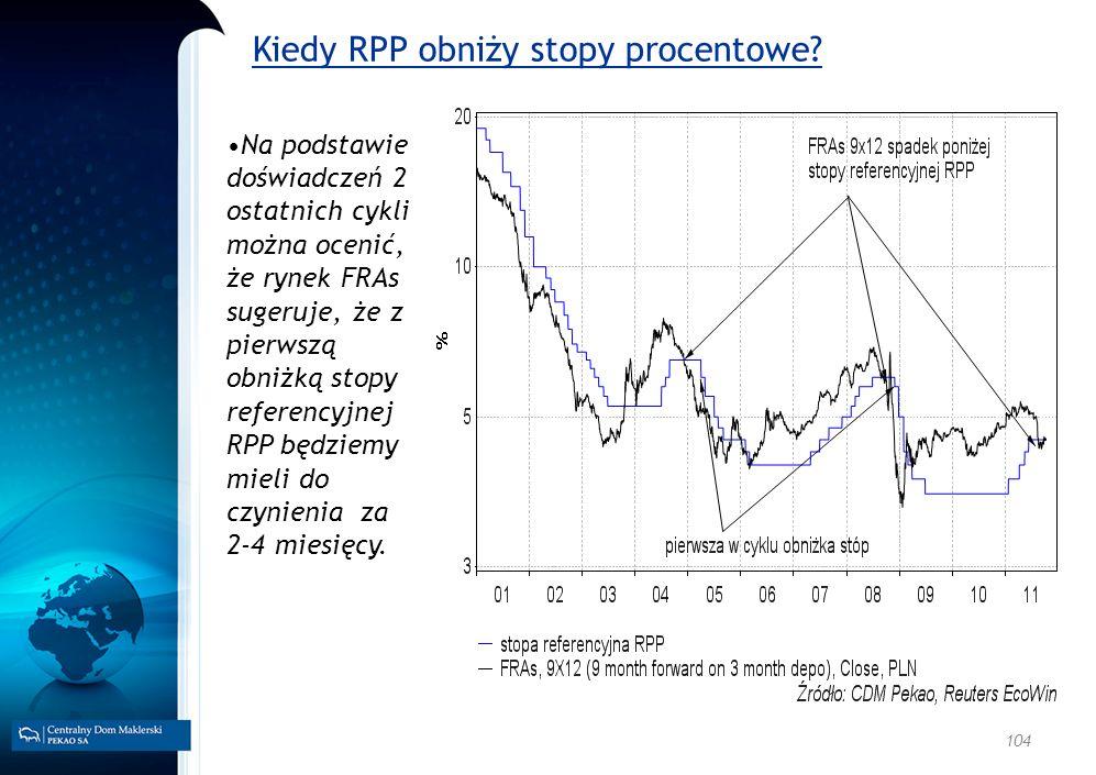 104 Kiedy RPP obniży stopy procentowe? Na podstawie doświadczeń 2 ostatnich cykli można ocenić, że rynek FRAs sugeruje, że z pierwszą obniżką stopy re