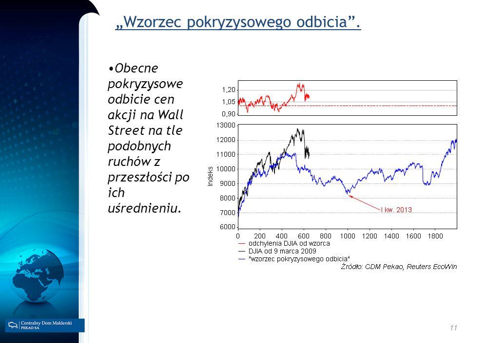 11 Wzorzec pokryzysowego odbicia. Obecne pokryzysowe odbicie cen akcji na Wall Street na tle podobnych ruchów z przeszłości po ich uśrednieniu.