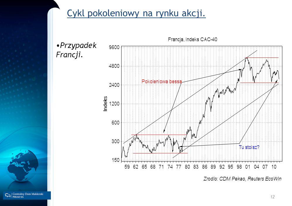 12 Cykl pokoleniowy na rynku akcji. Przypadek Francji.