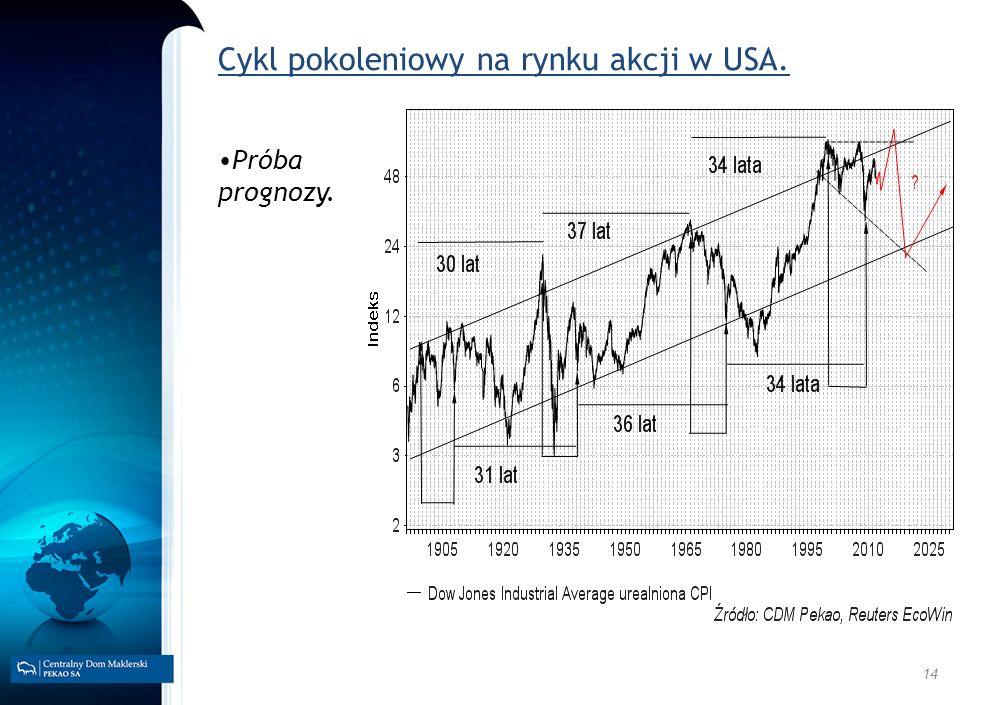 14 Cykl pokoleniowy na rynku akcji w USA. Próba prognozy.