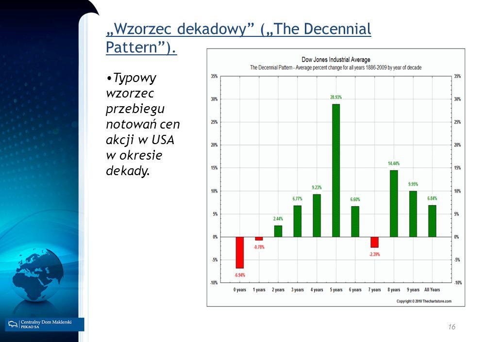 16 Wzorzec dekadowy (The Decennial Pattern). Typowy wzorzec przebiegu notowań cen akcji w USA w okresie dekady.
