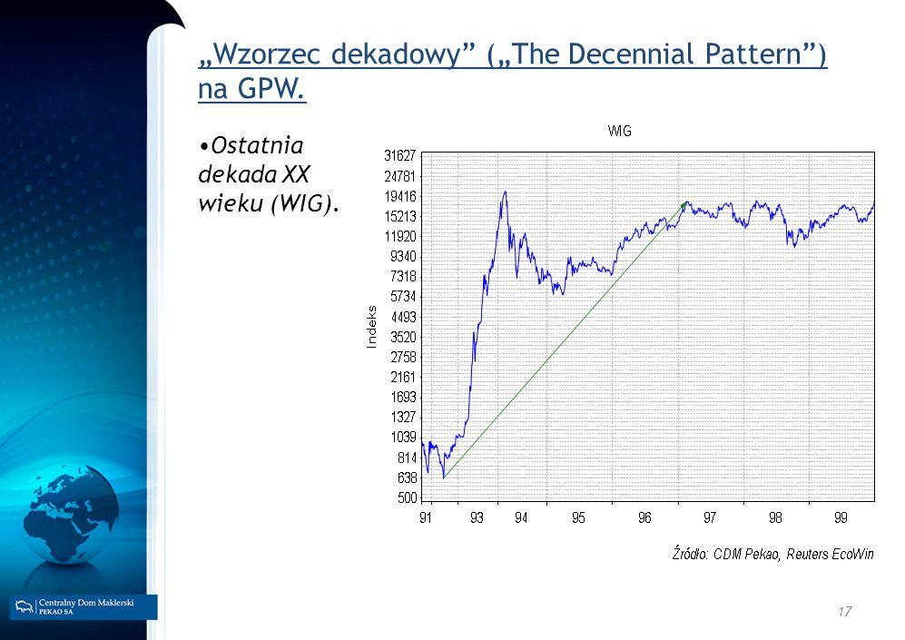 17 Wzorzec dekadowy (The Decennial Pattern) na GPW. Ostatnia dekada XX wieku (WIG).