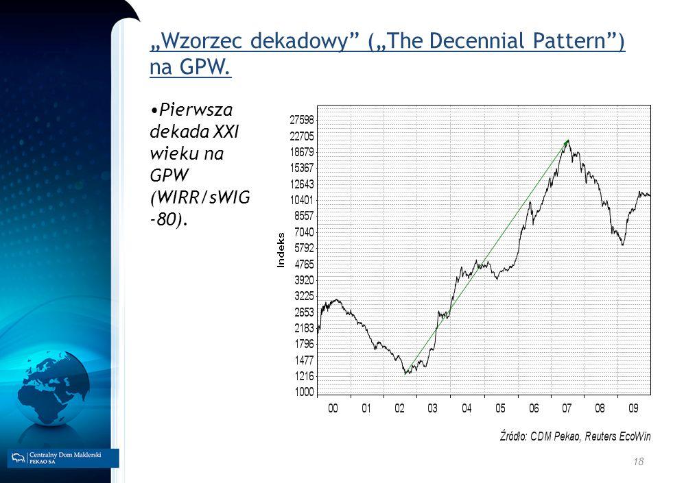 18 Wzorzec dekadowy (The Decennial Pattern) na GPW. Pierwsza dekada XXI wieku na GPW (WIRR/sWIG -80).