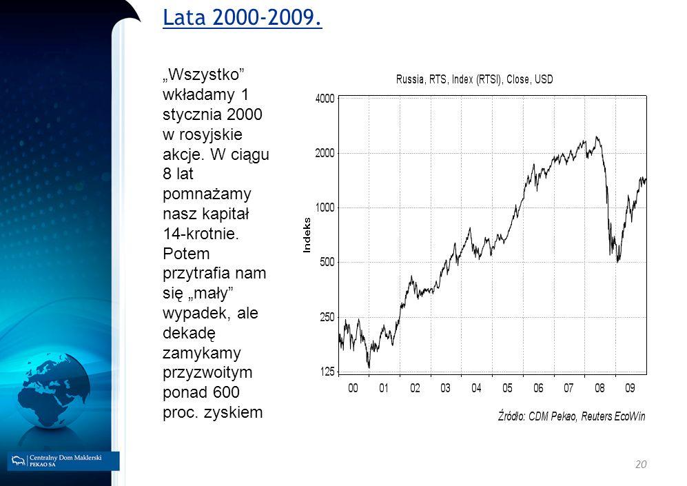 20 Wszystko wkładamy 1 stycznia 2000 w rosyjskie akcje. W ciągu 8 lat pomnażamy nasz kapitał 14-krotnie. Potem przytrafia nam się mały wypadek, ale de
