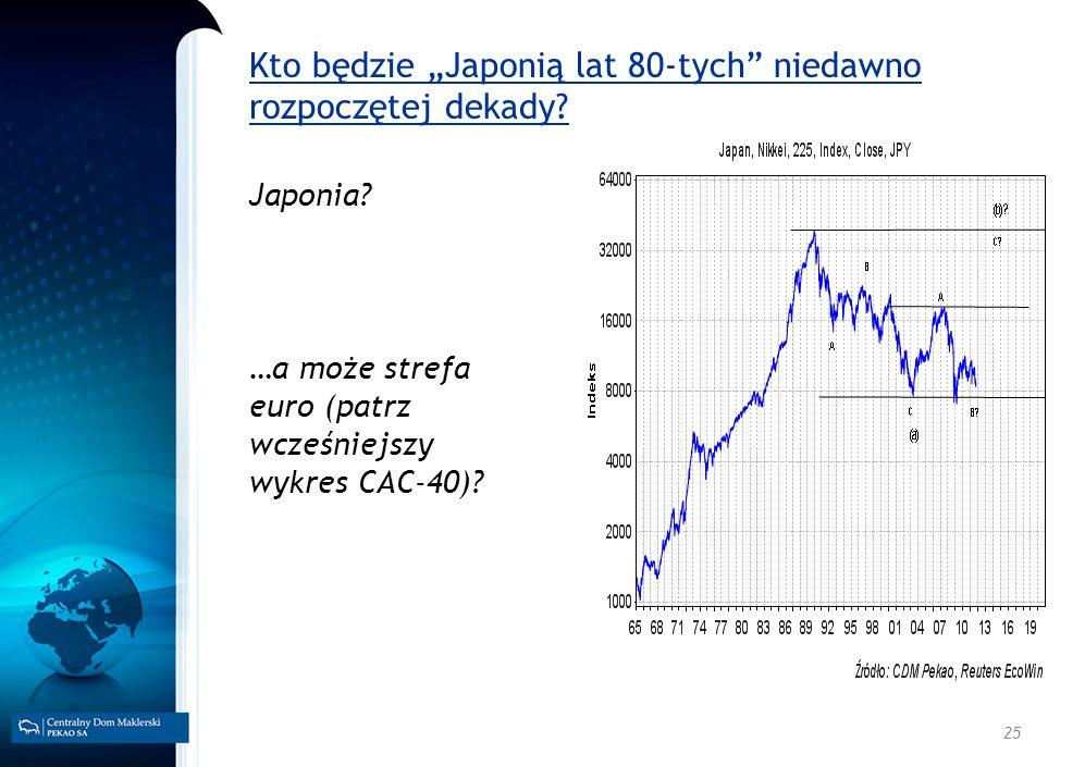 25 Kto będzie Japonią lat 80-tych niedawno rozpoczętej dekady? Japonia? …a może strefa euro (patrz wcześniejszy wykres CAC-40)?