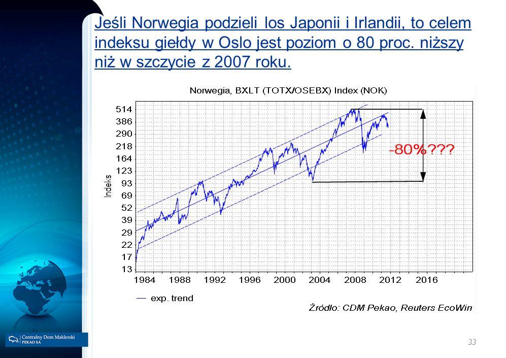 33 Jeśli Norwegia podzieli los Japonii i Irlandii, to celem indeksu giełdy w Oslo jest poziom o 80 proc. niższy niż w szczycie z 2007 roku.
