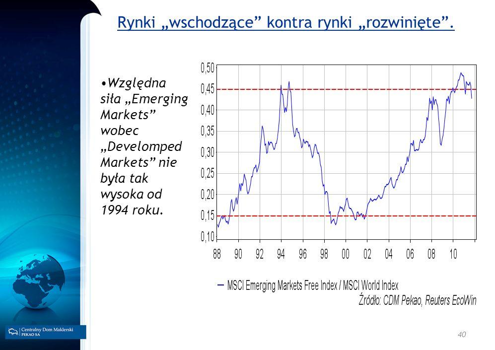 40 Rynki wschodzące kontra rynki rozwinięte. Względna siła Emerging Markets wobec Develomped Markets nie była tak wysoka od 1994 roku.