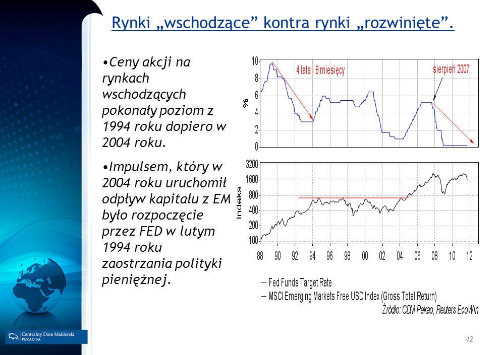 42 Rynki wschodzące kontra rynki rozwinięte. Ceny akcji na rynkach wschodzących pokonały poziom z 1994 roku dopiero w 2004 roku. Impulsem, który w 200
