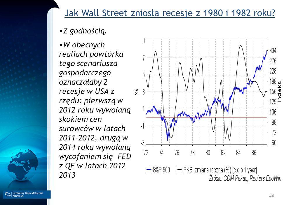 44 Jak Wall Street zniosła recesje z 1980 i 1982 roku? Z godnością. W obecnych realiach powtórka tego scenariusza gospodarczego oznaczałaby 2 recesje