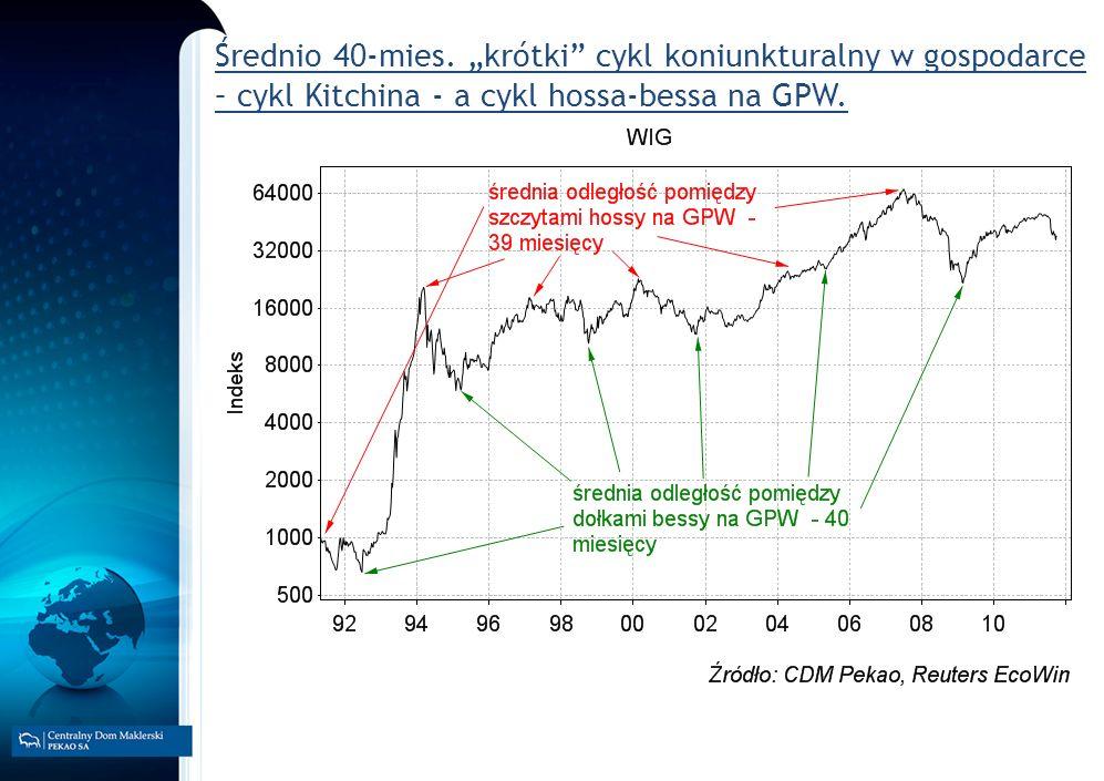 Średnio 40-mies. krótki cykl koniunkturalny w gospodarce – cykl Kitchina - a cykl hossa-bessa na GPW.