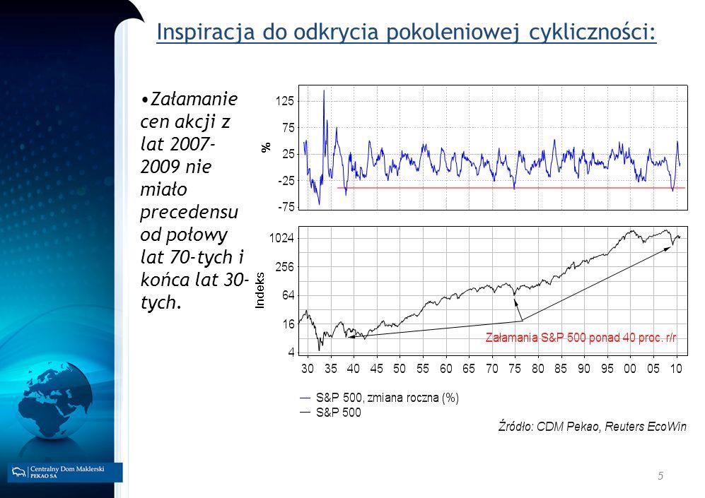 5 Inspiracja do odkrycia pokoleniowej cykliczności: Załamanie cen akcji z lat 2007- 2009 nie miało precedensu od połowy lat 70-tych i końca lat 30- ty
