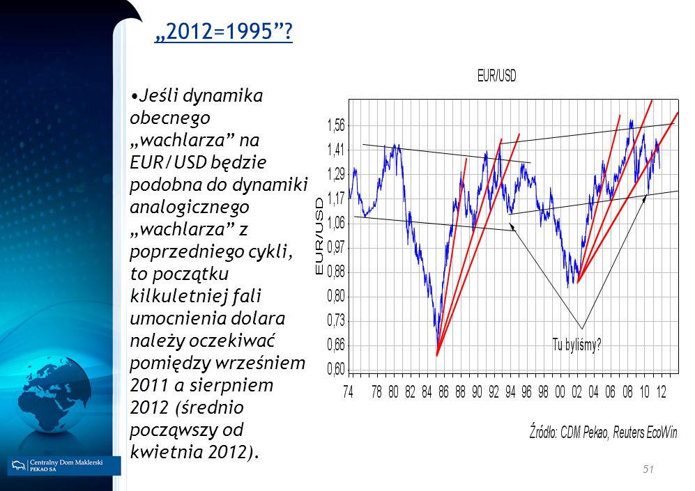 51 2012=1995? Jeśli dynamika obecnego wachlarza na EUR/USD będzie podobna do dynamiki analogicznego wachlarza z poprzedniego cykli, to początku kilkul