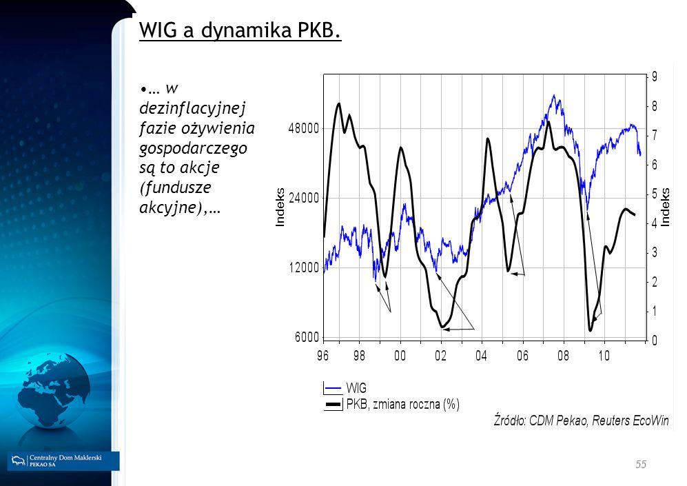 55 WIG a dynamika PKB. … w dezinflacyjnej fazie ożywienia gospodarczego są to akcje (fundusze akcyjne),…