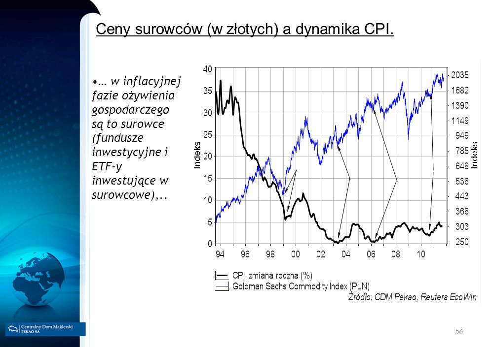56 Ceny surowców (w złotych) a dynamika CPI. … w inflacyjnej fazie ożywienia gospodarczego są to surowce (fundusze inwestycyjne i ETF-y inwestujące w