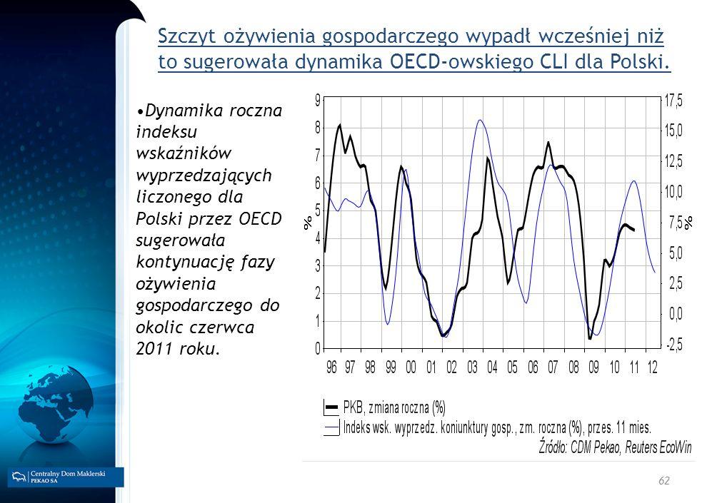 62 Szczyt ożywienia gospodarczego wypadł wcześniej niż to sugerowała dynamika OECD-owskiego CLI dla Polski. Dynamika roczna indeksu wskaźników wyprzed