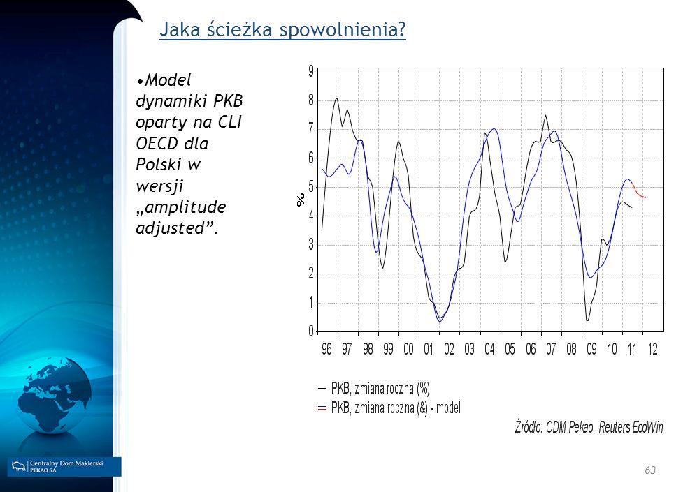 63 Jaka ścieżka spowolnienia? Model dynamiki PKB oparty na CLI OECD dla Polski w wersji amplitude adjusted.