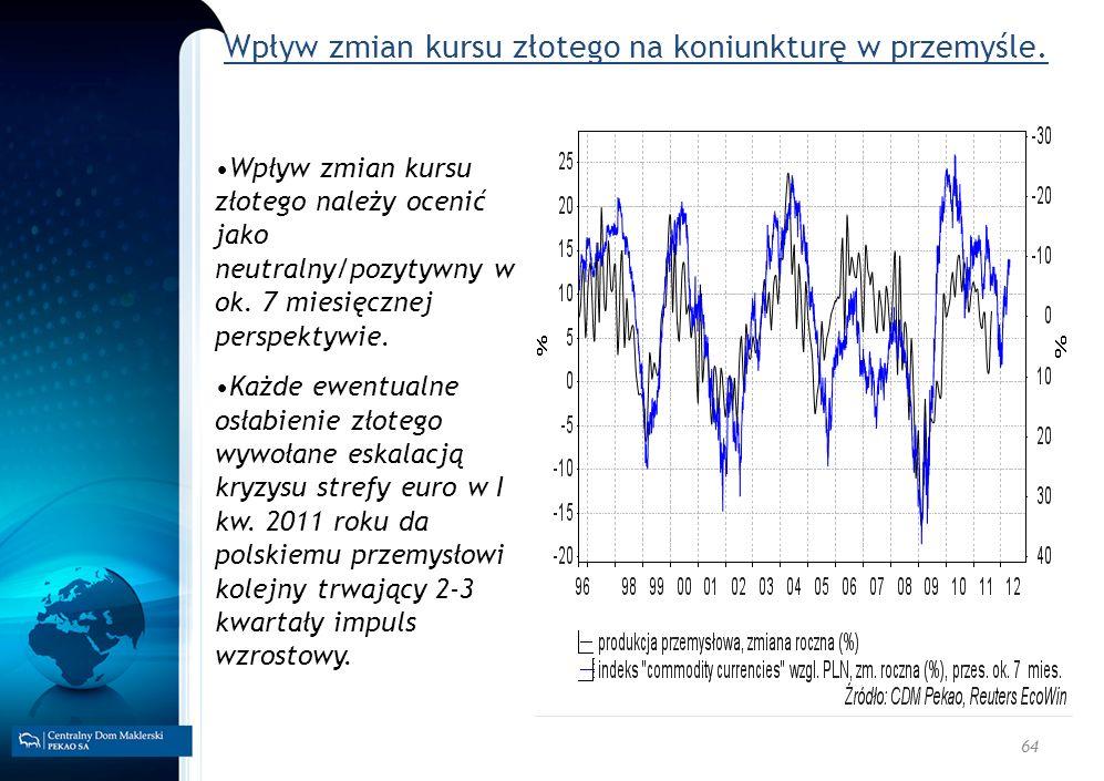 64 Wpływ zmian kursu złotego na koniunkturę w przemyśle. Wpływ zmian kursu złotego należy ocenić jako neutralny/pozytywny w ok. 7 miesięcznej perspekt