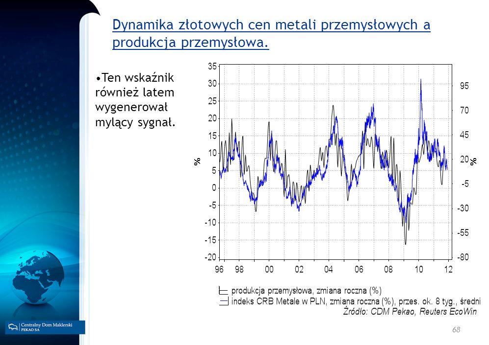 68 Dynamika złotowych cen metali przemysłowych a produkcja przemysłowa. Ten wskaźnik również latem wygenerował mylący sygnał.