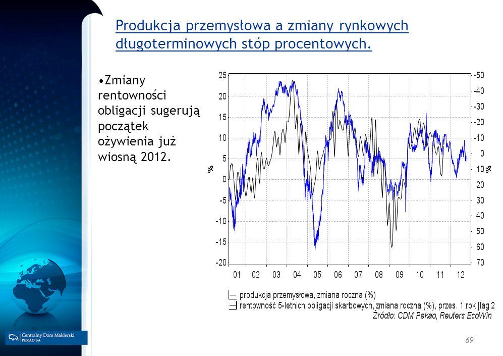 69 Produkcja przemysłowa a zmiany rynkowych długoterminowych stóp procentowych. Zmiany rentowności obligacji sugerują początek ożywienia już wiosną 20