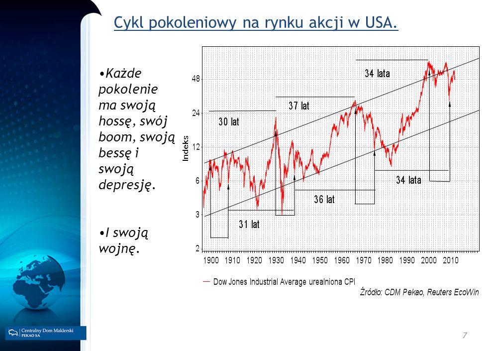 7 Cykl pokoleniowy na rynku akcji w USA.