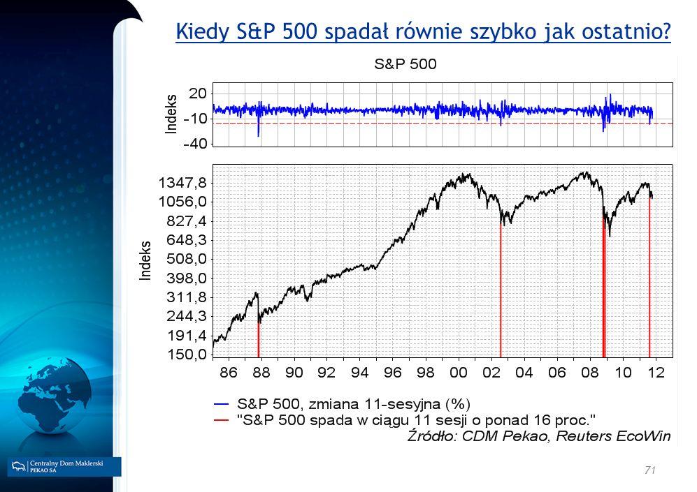 71 Kiedy S&P 500 spadał równie szybko jak ostatnio?