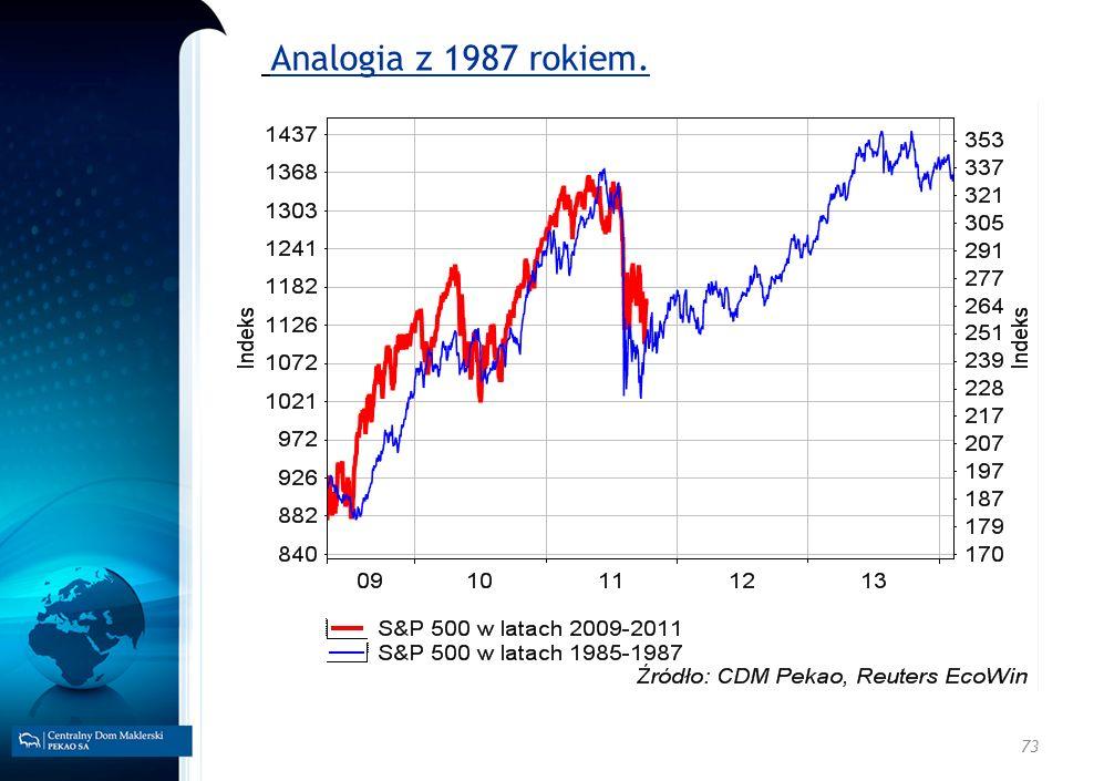 73 Analogia z 1987 rokiem.