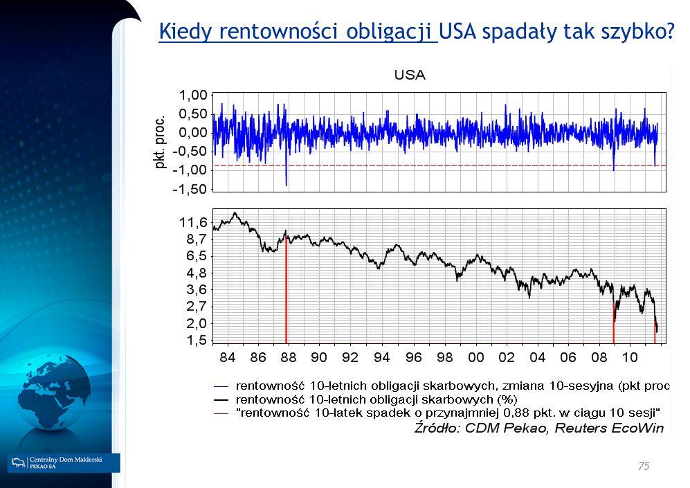 75 Kiedy rentowności obligacji USA spadały tak szybko?
