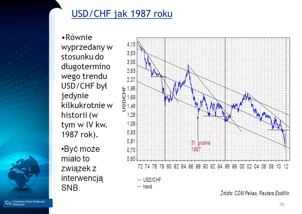 76 USD/CHF jak 1987 roku Równie wyprzedany w stosunku do długotermino wego trendu USD/CHF był jedynie kilkukrotnie w historii (w tym w IV kw. 1987 rok
