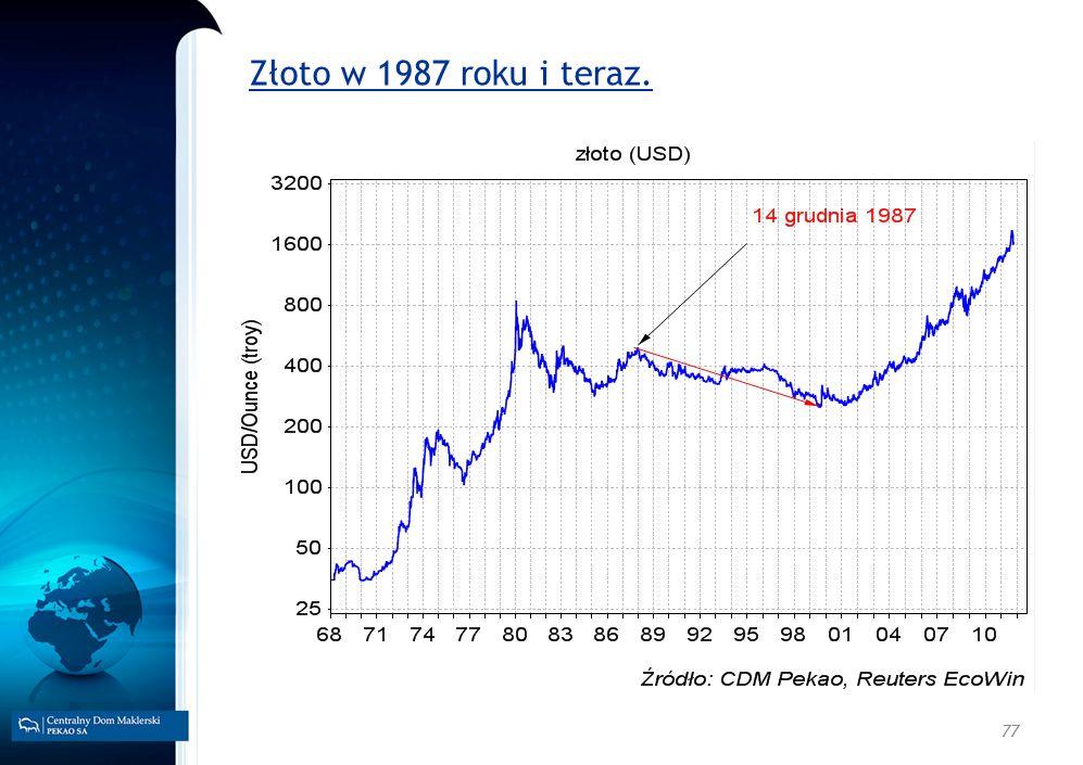 77 Złoto w 1987 roku i teraz.