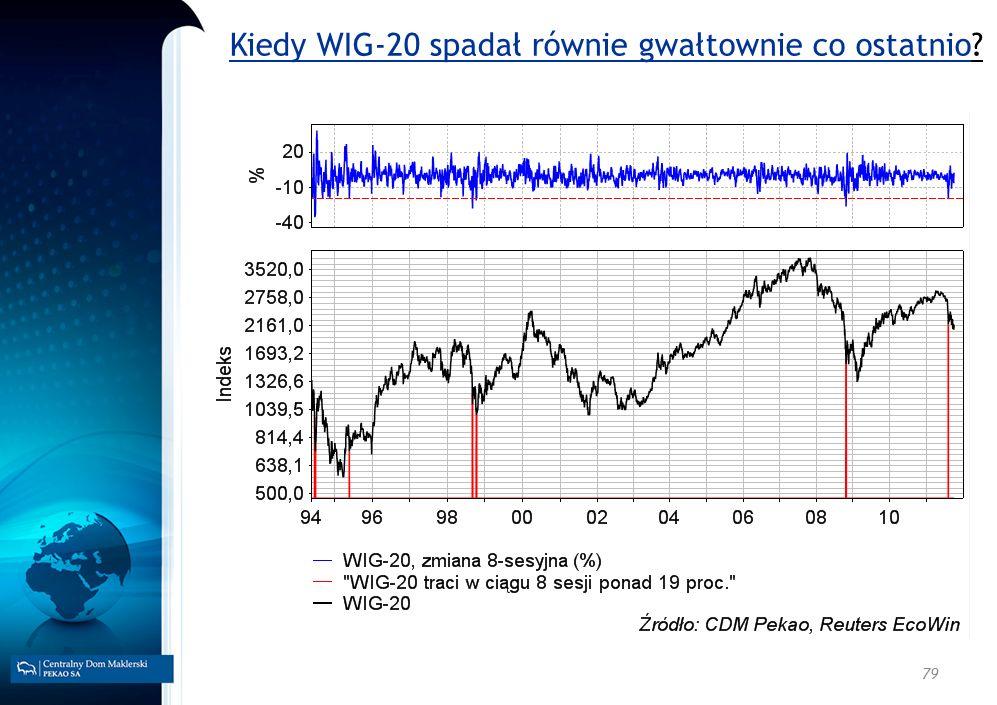 79 Kiedy WIG-20 spadał równie gwałtownie co ostatnio?
