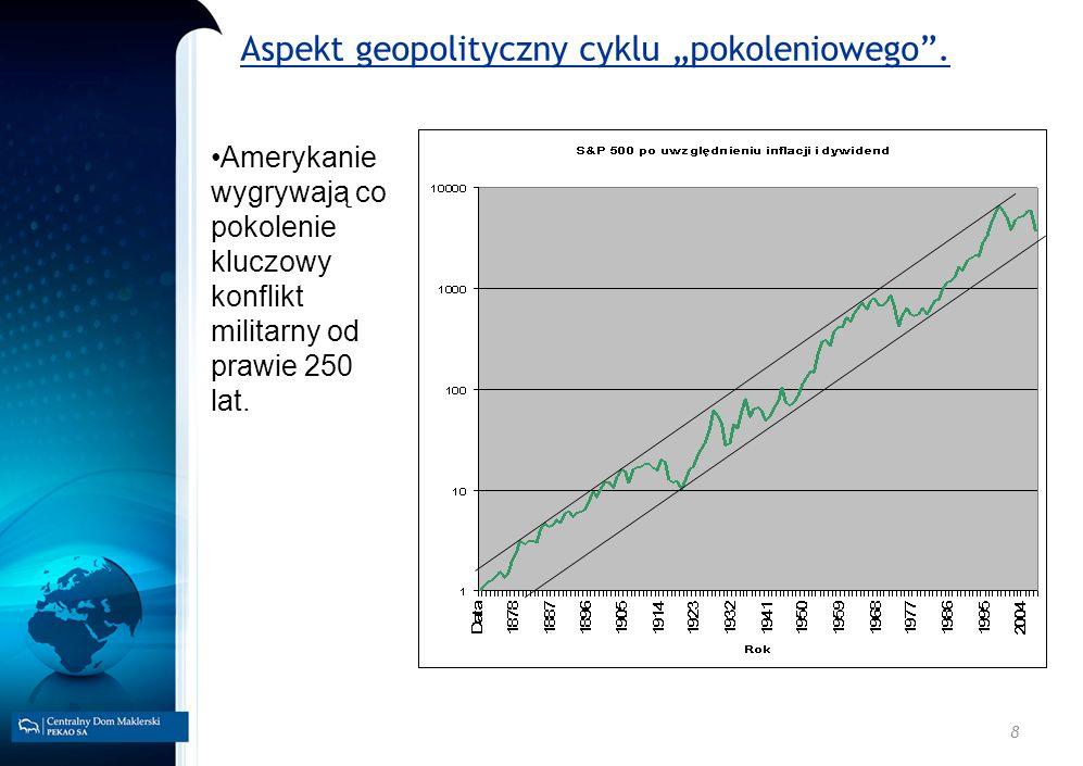 19 Długoterminowy cykl rotacji aktywów.