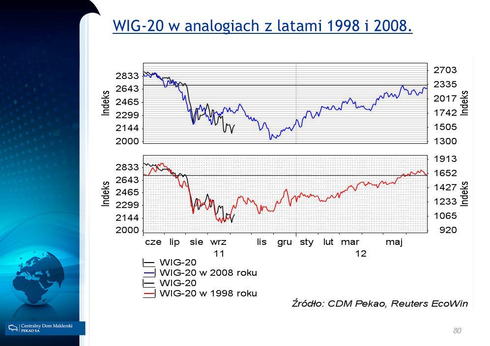 80 WIG-20 w analogiach z latami 1998 i 2008.