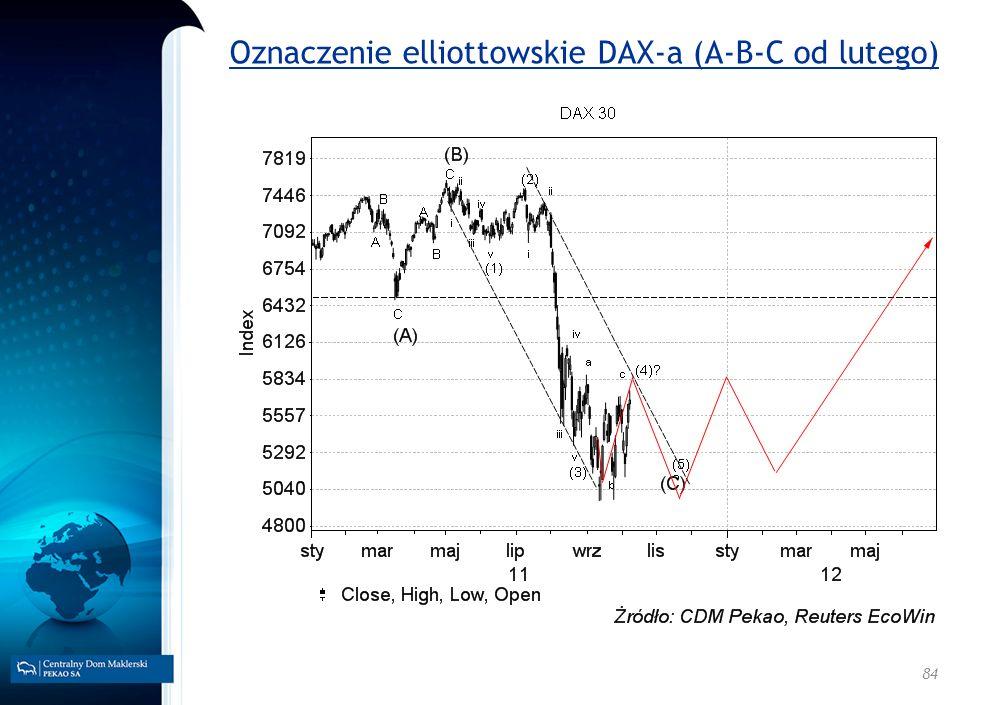 84 Oznaczenie elliottowskie DAX-a (A-B-C od lutego)