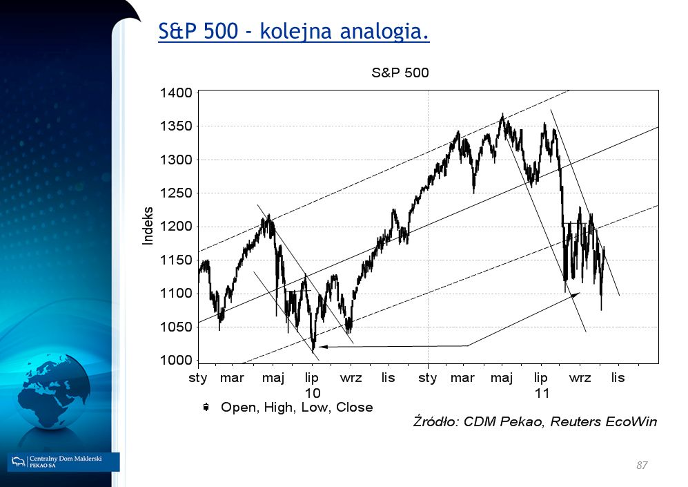 87 S&P 500 - kolejna analogia.