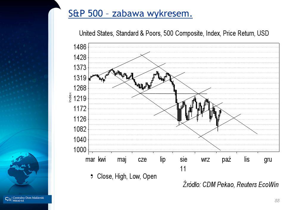 88 S&P 500 – zabawa wykresem.