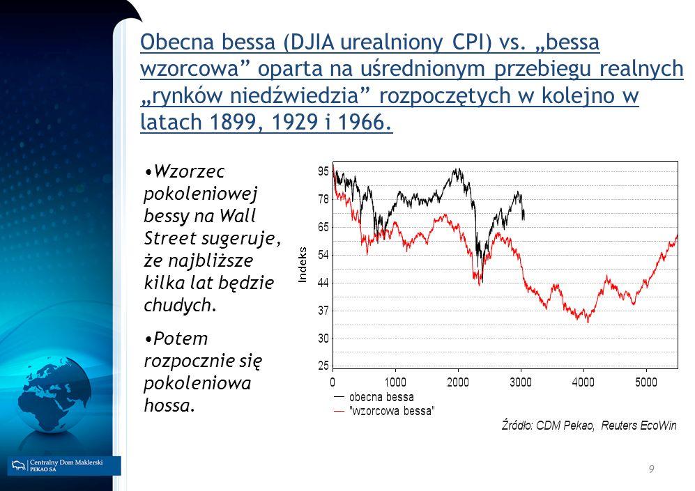 9 Obecna bessa (DJIA urealniony CPI) vs. bessa wzorcowa oparta na uśrednionym przebiegu realnych rynków niedźwiedzia rozpoczętych w kolejno w latach 1