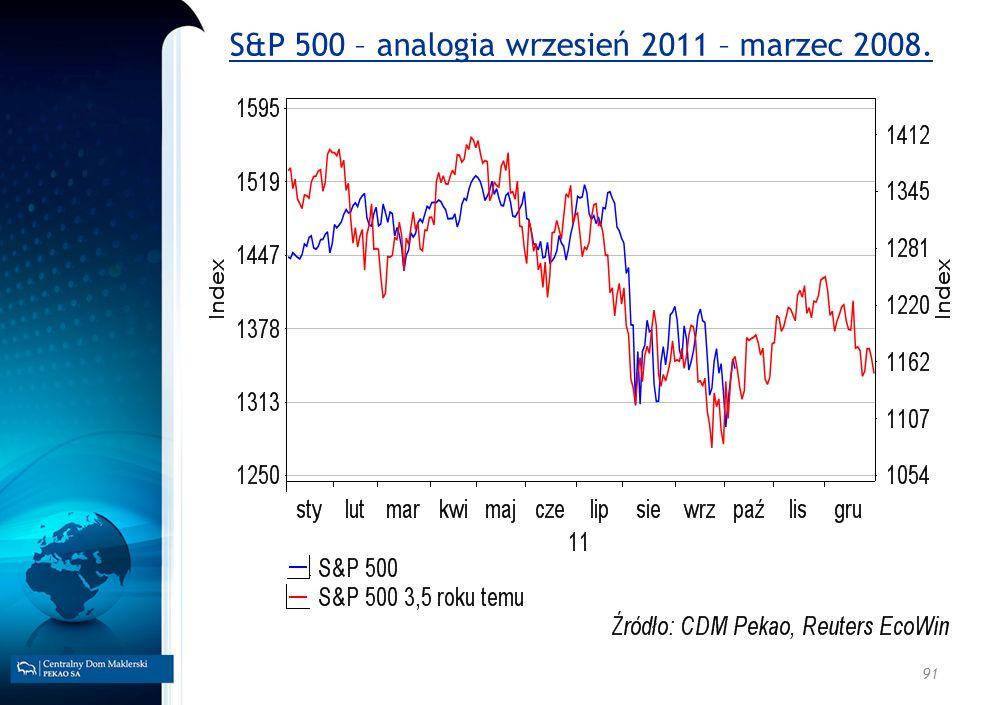 91 S&P 500 – analogia wrzesień 2011 – marzec 2008.