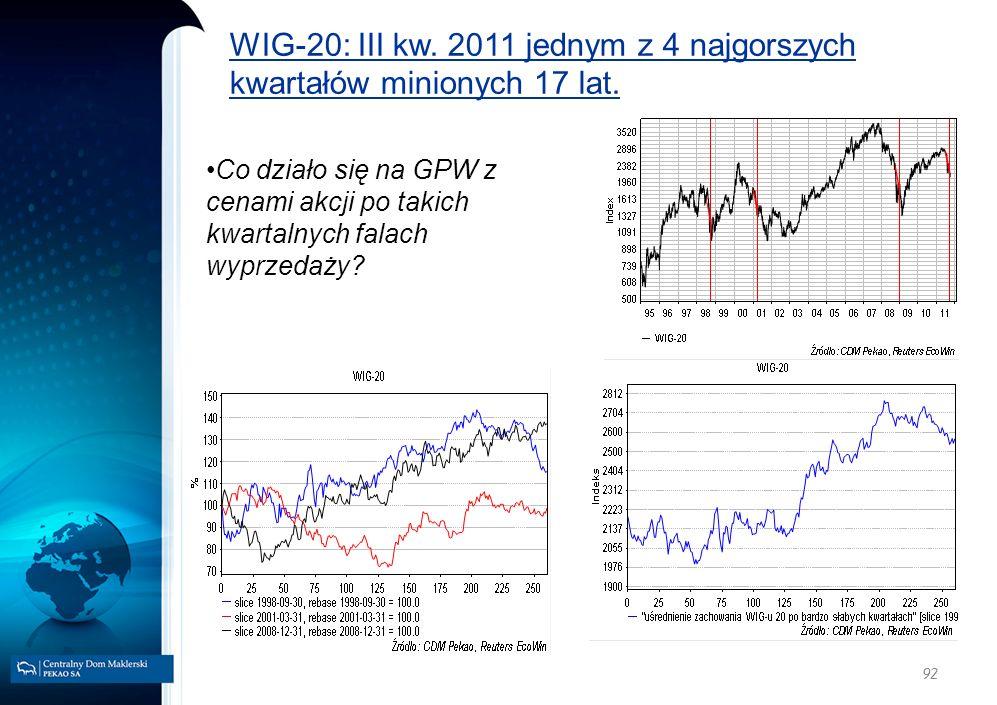 92 WIG-20: III kw. 2011 jednym z 4 najgorszych kwartałów minionych 17 lat. Co działo się na GPW z cenami akcji po takich kwartalnych falach wyprzedaży