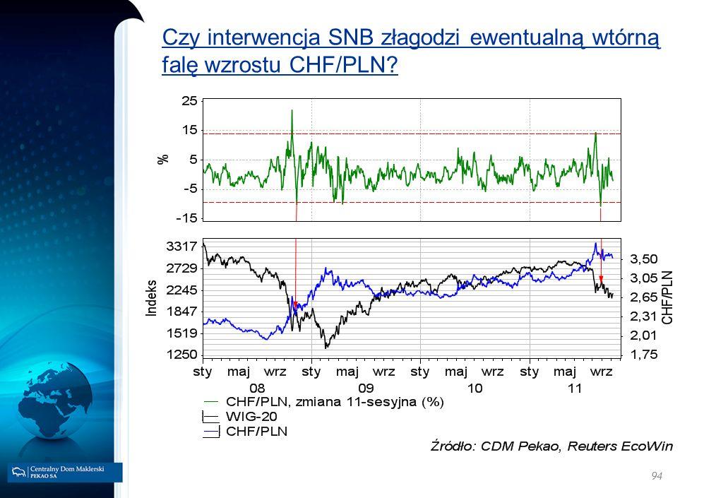 94 Czy interwencja SNB złagodzi ewentualną wtórną falę wzrostu CHF/PLN?