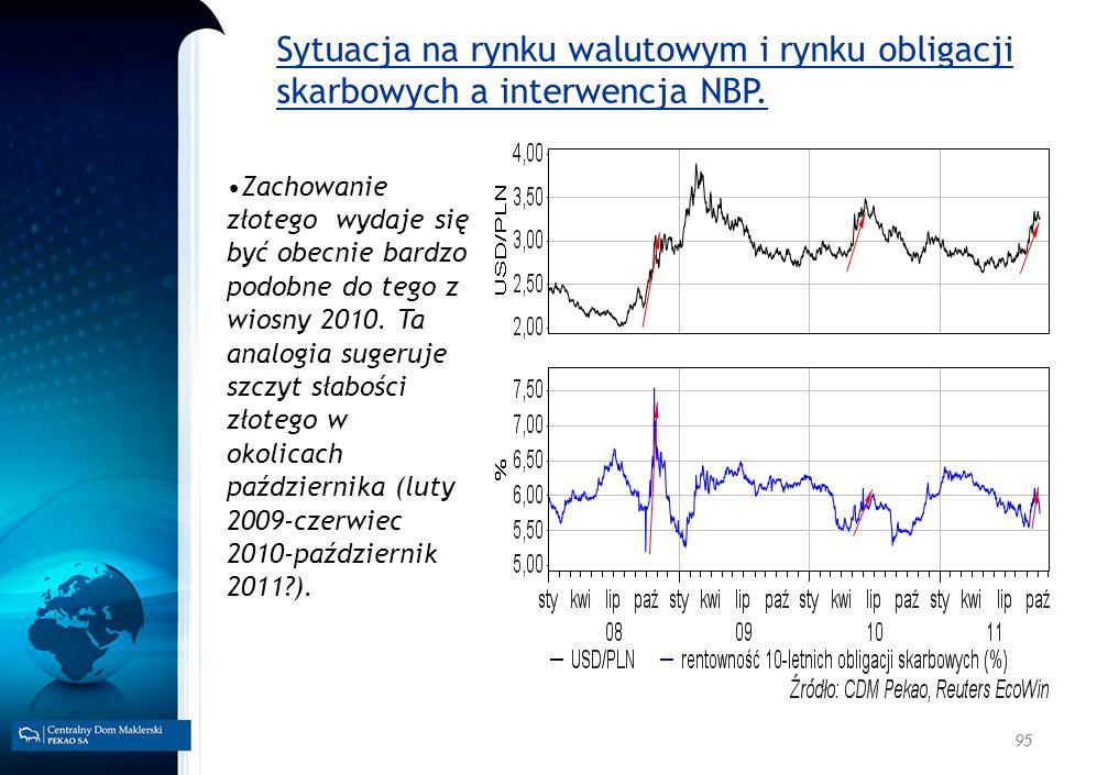 95 Sytuacja na rynku walutowym i rynku obligacji skarbowych a interwencja NBP. Zachowanie złotego wydaje się być obecnie bardzo podobne do tego z wios