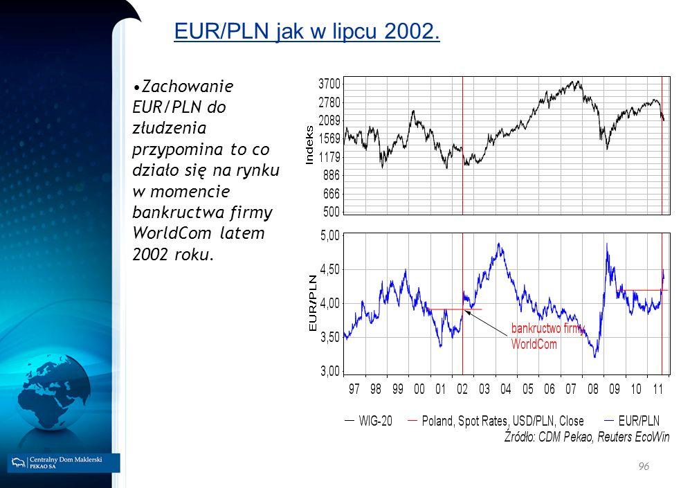 96 EUR/PLN jak w lipcu 2002. Zachowanie EUR/PLN do złudzenia przypomina to co działo się na rynku w momencie bankructwa firmy WorldCom latem 2002 roku