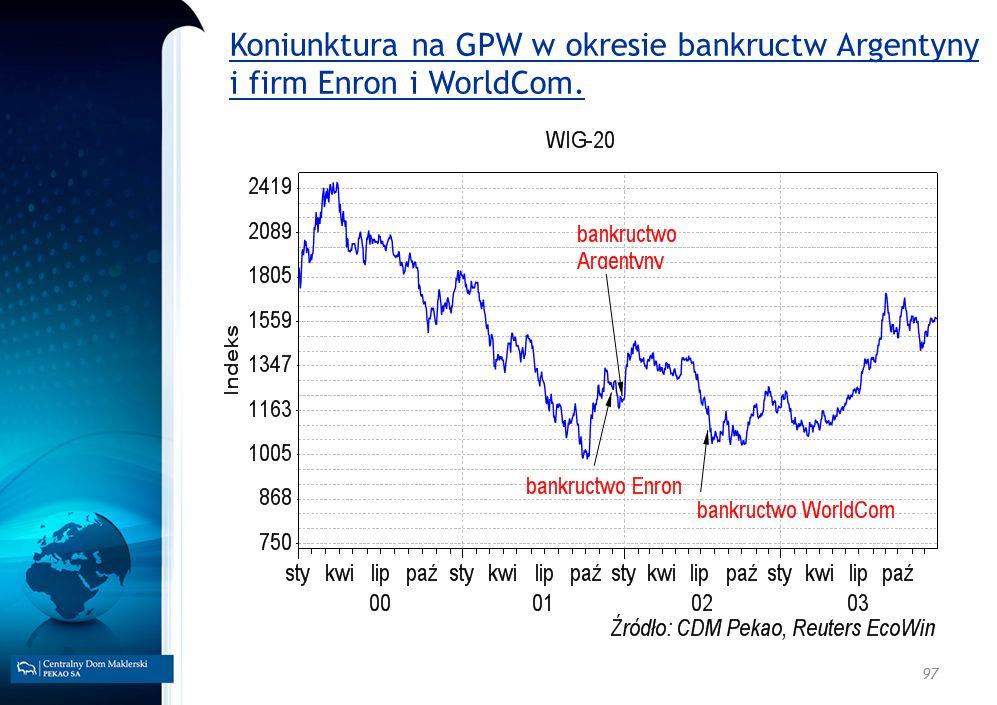 97 Koniunktura na GPW w okresie bankructw Argentyny i firm Enron i WorldCom.