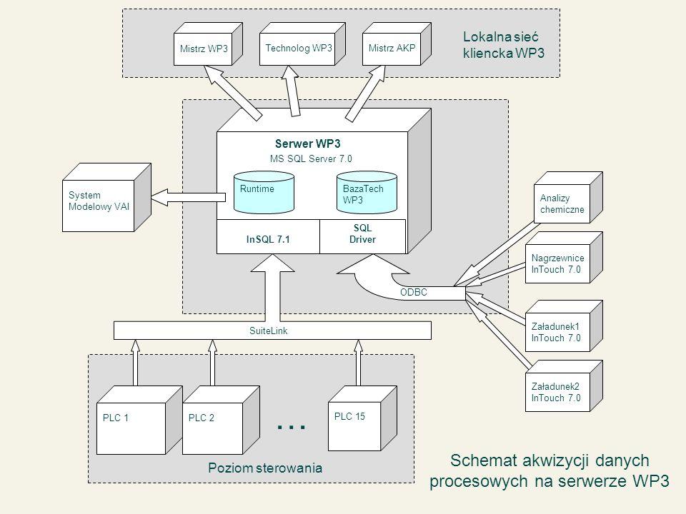 Serwer WP3 Mistrz WP3Technolog WP3Mistrz AKP Lokalna sieć kliencka WP3 Runtime PLC 1 PLC 15 BazaTech WP3 InSQL 7.1 SQL Driver PLC 2 Poziom sterowania