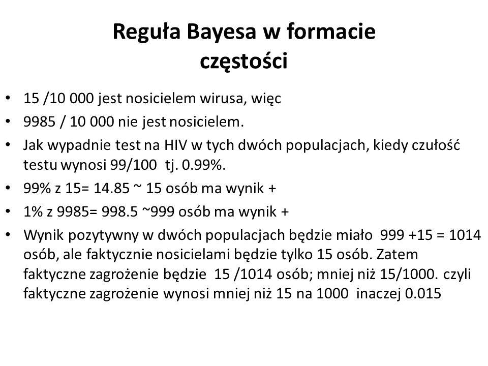 Reguła Bayesa w formacie częstości 15 /10 000 jest nosicielem wirusa, więc 9985 / 10 000 nie jest nosicielem. Jak wypadnie test na HIV w tych dwóch po