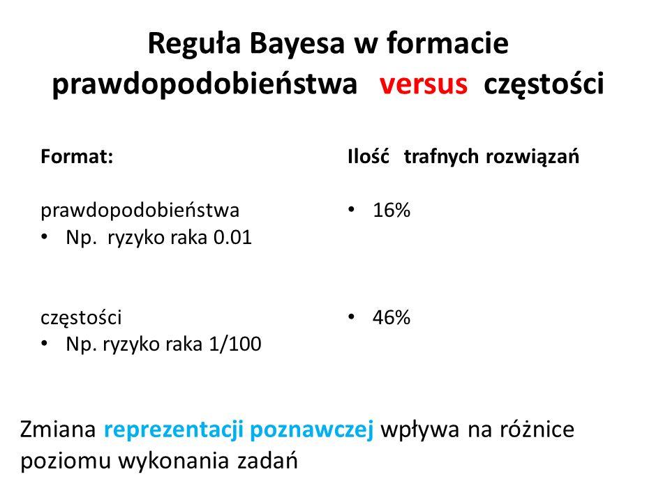 Reguła Bayesa w formacie prawdopodobieństwa versus częstości Format: prawdopodobieństwa Np. ryzyko raka 0.01 częstości Np. ryzyko raka 1/100 Ilość tra