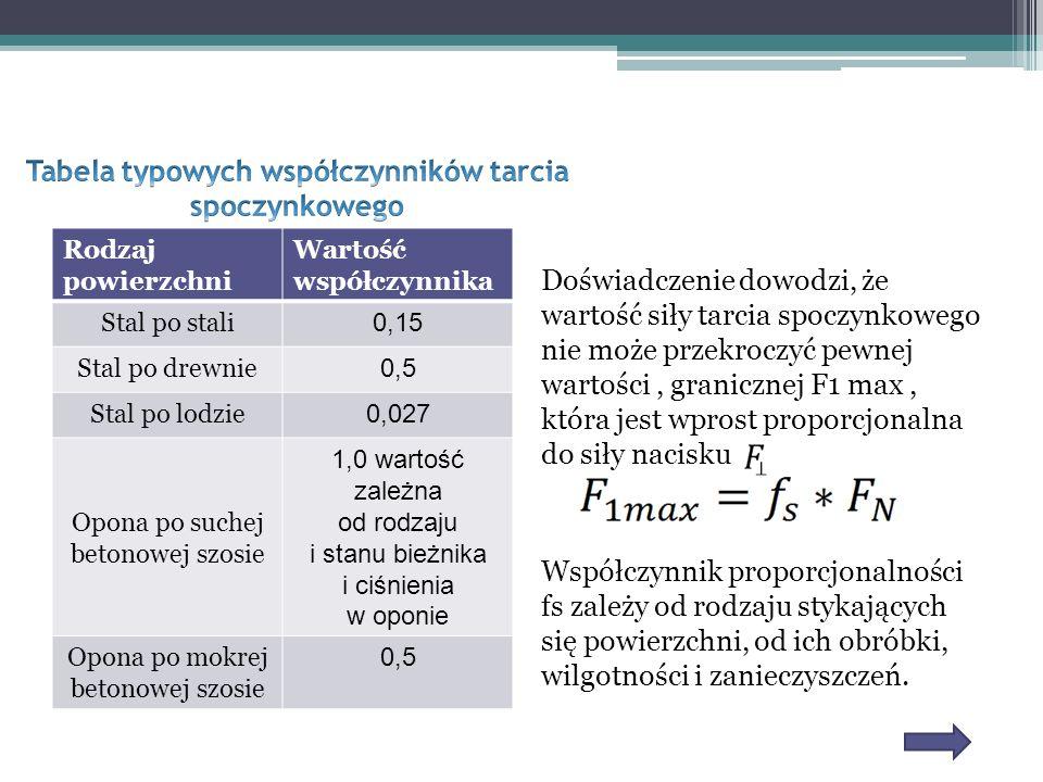 Rodzaj powierzchni Wartość współczynnika Stal po stali 0,15 Stal po drewnie 0,5 Stal po lodzie 0,027 Opona po suchej betonowej szosie 1,0 wartość zale