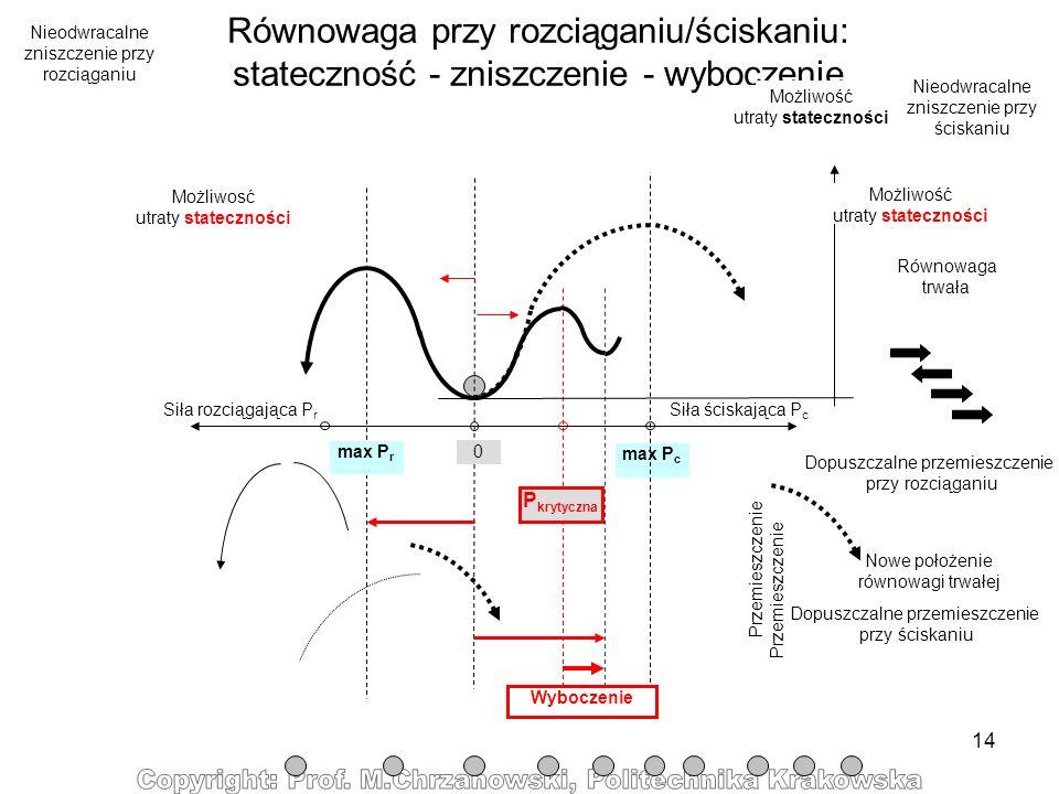 14 max P c Równowaga przy rozciąganiu/ściskaniu: stateczność - zniszczenie - wyboczenie Nieodwracalne zniszczenie przy rozciąganiu Siła rozciągająca P