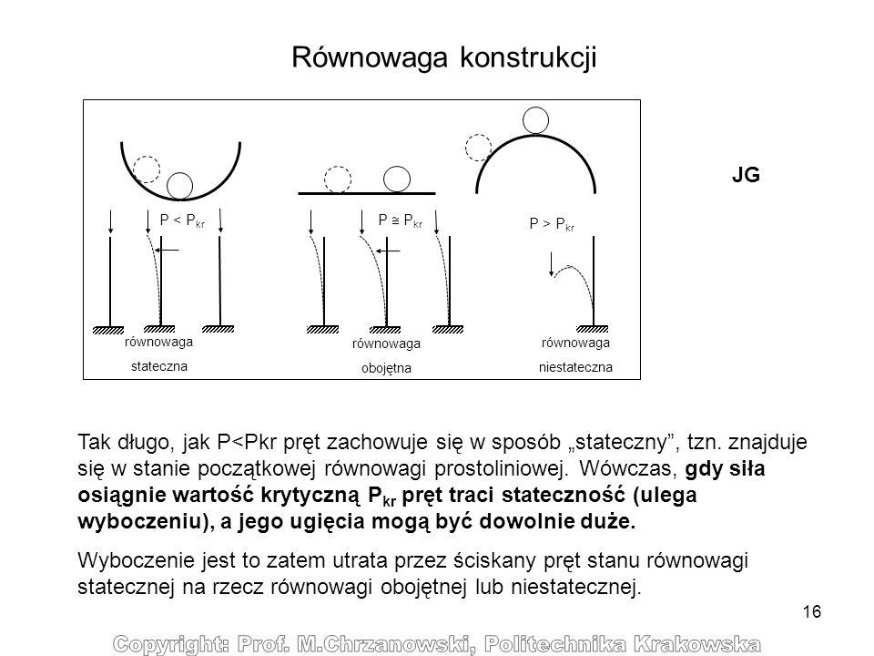 16 Równowaga konstrukcji P < P kr P > P kr równowaga stateczna P P kr równowaga obojętna równowaga niestateczna Tak długo, jak P<Pkr pręt zachowuje si