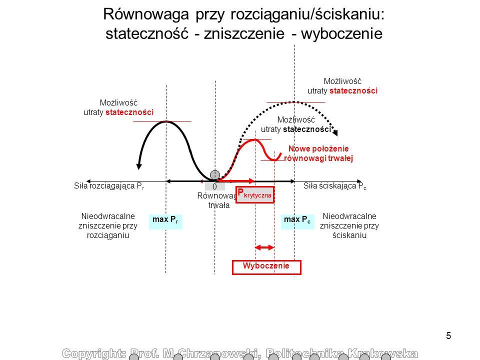 5 Możliwość utraty stateczności max P c Równowaga przy rozciąganiu/ściskaniu: stateczność - zniszczenie - wyboczenie Siła rozciągająca P r Możliwość u