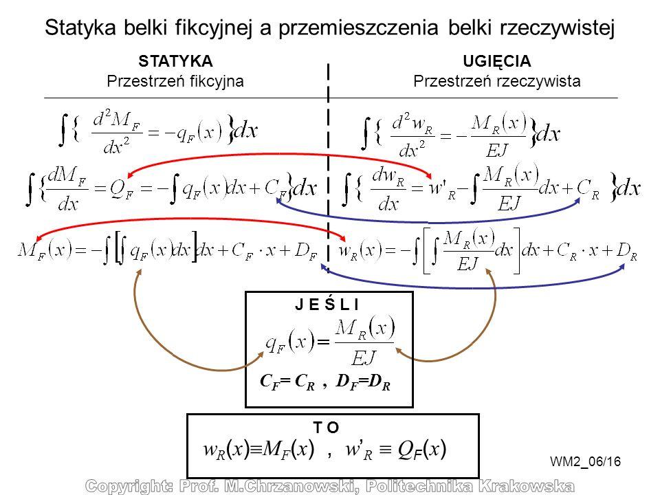 WM2_06/16 Statyka belki fikcyjnej a przemieszczenia belki rzeczywistej STATYKA Przestrzeń fikcyjna UGIĘCIA Przestrzeń rzeczywista J E Ś L I T O w R (